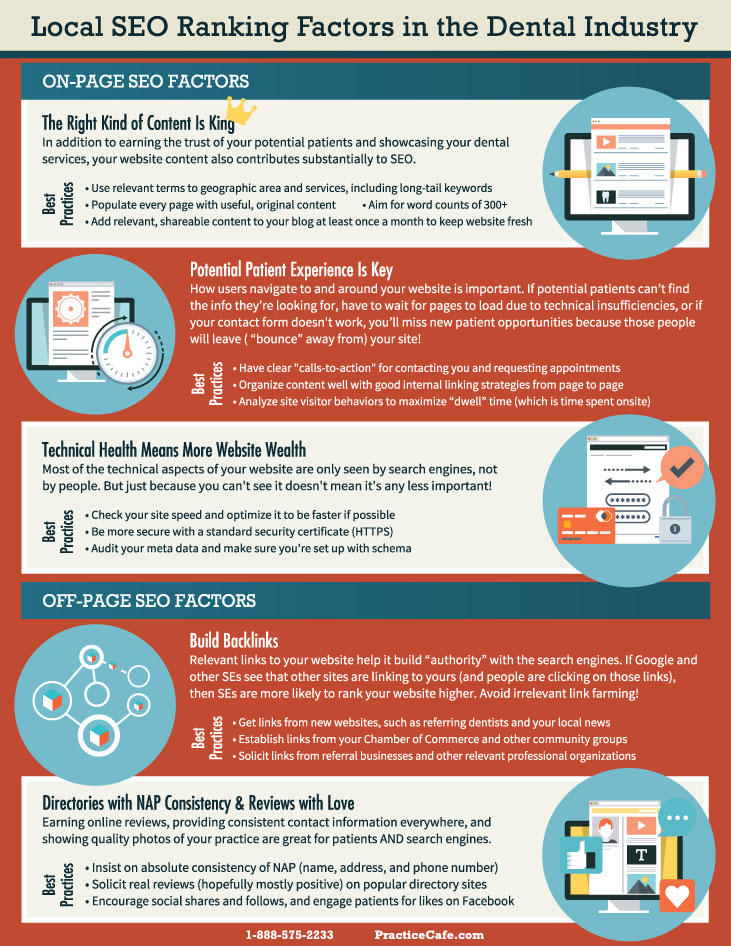 Dental SEO Infographic by Practice Cafe