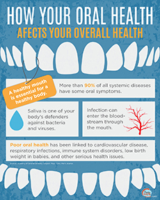 How oral health affects your overall health
