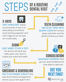 Steps to a routine dental visit