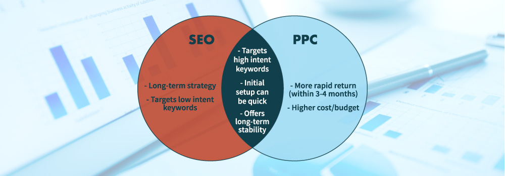 SEO And PPC Venn Diagram