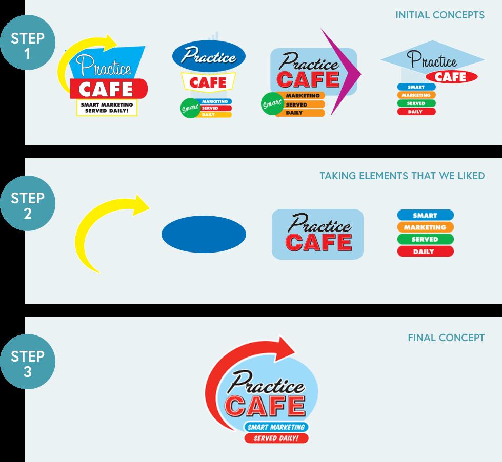 Practice Cafe steps
